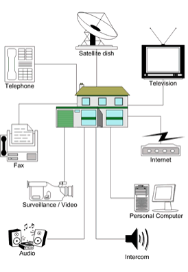 Home Tv Wiring Diagram - Trusted Wiring Diagram